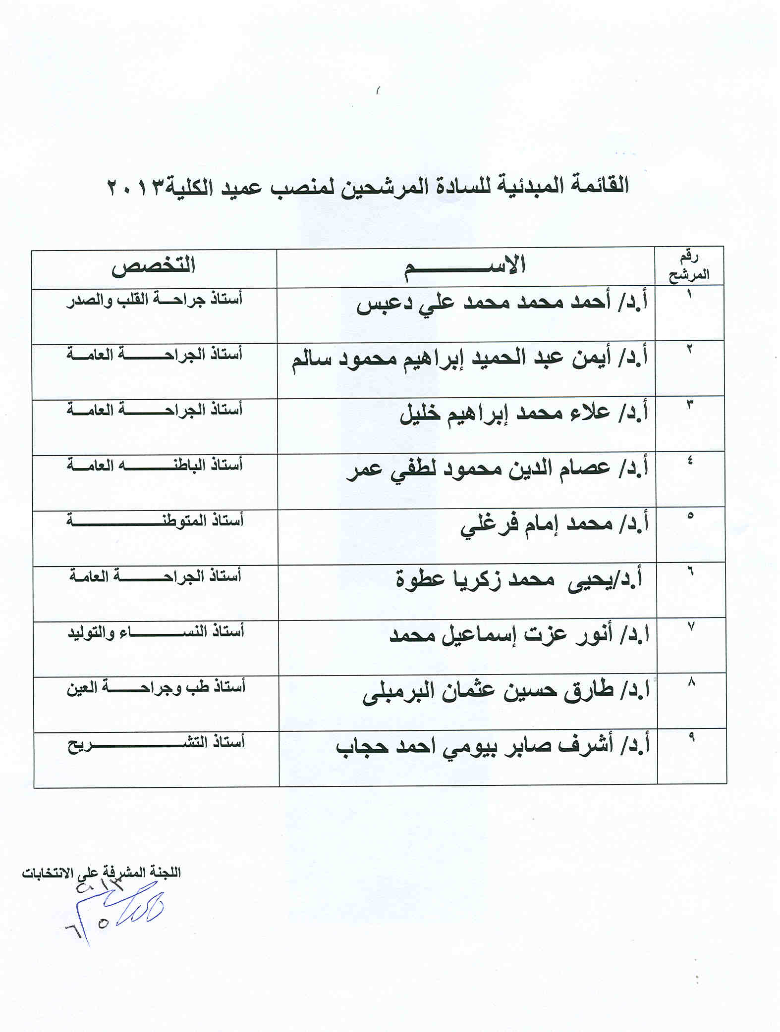 The initial list of candidates for the position of Dean