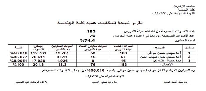 تقرير نتيجة انتخابات عميد كلية الهندسة